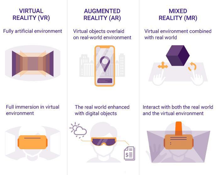 تفاوت واقعیت افزوده و واقعیت مجازی و واقعیت ترکیبی به شرح تصویر